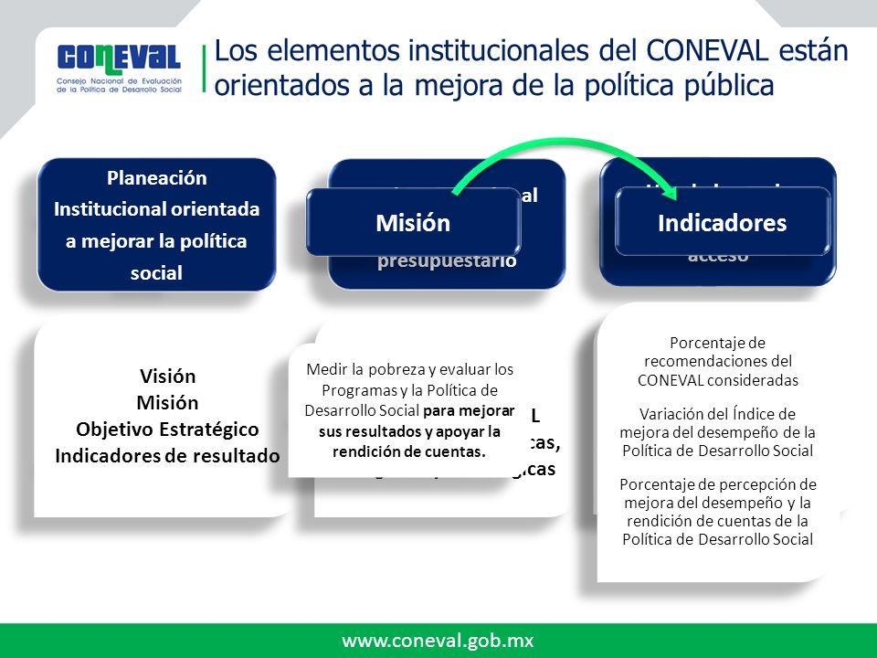 www.coneval.gob.mx Los elementos institucionales del CONEVAL están orientados a la mejora de la política pública Planeación Institucional orientada a