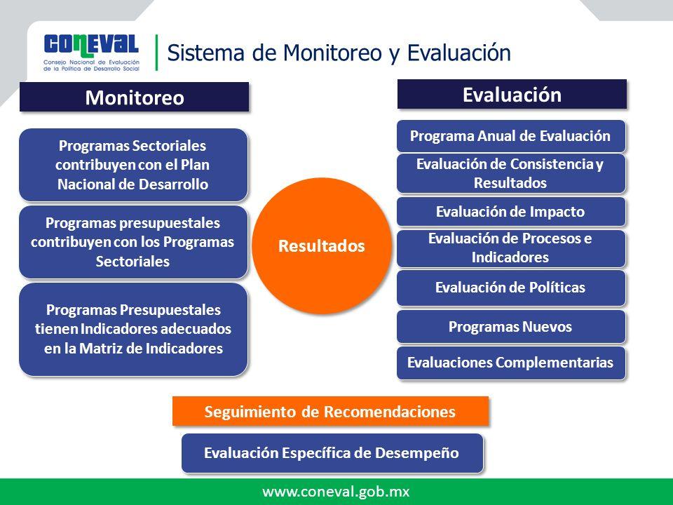 www.coneval.gob.mx Evaluación Evaluacionesa programascon base enlos TdR de lasevaluacionesdel CONEVAL 55 evaluaciones - TDR de la Evaluación de Consistencia y Resultados Distrito Federal 28 evaluaciones - TdR de la Evaluación Específica de Desempeño Chihuahua 7 Evaluaciones - TdR de la Evaluación de Consistencia y Resultados Oaxaca 3 evaluaciones - TdR de la Evaluación de Consistencia y Resultados Jalisco 1 evaluación - TdR de la Evaluación de Consistencia y Resultados Puebla *Actualizado a junio de 2012