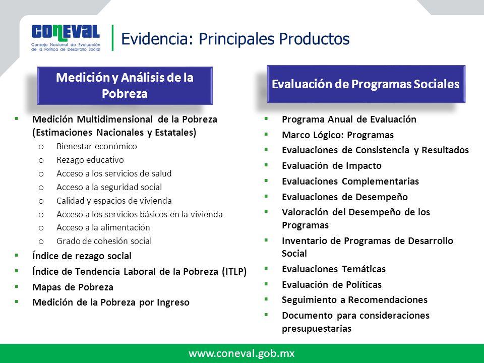 www.coneval.gob.mx Medición Multidimensional de la Pobreza (Estimaciones Nacionales y Estatales) o Bienestar económico o Rezago educativo o Acceso a l