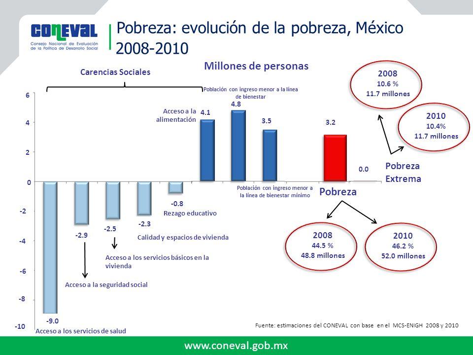 www.coneval.gob.mx Evaluación: Valoración del desempeño de los Programas Programa de Empleo Temporal (PET) NAModeradoAdecuado 379.59%92.5% MUY PROGRESIVO 99.5% Programa IMSS- Oportunidades NAAdecuado ModeradoSD90.0%100.0% Seguro Popular (SP)AdecuadoNAAdecuado Destacado88.54%100.0% Programa Comunidades Saludables NAAdecuadoModerado Oportunidad de Mejora SD80.0% Sin Información 100.0% Programa Caravanas de la Salud (PCS) NAModeradoAdecuado ModeradoSD100.0% Sin Información 100.0% Reducción de Enfermedades Prevenibles por Vacunación NA Oportunidad de Mejora Oportunidad de Mejora Destacado Oportunidad de Mejora SDNA Sin Información 100.0% PROCAMPO para Vivir MejorNAAdecuado 99.43%75.0%100.0% Fondo de Apoyo para la Micro, Pequeña y Mediana Empresa (Fondo PYME) AdecuadoNADestacado 150.30%69.0% Sin Información 100.0% Nivel de Progresividad Presupuesto Programa Calificación Mejoras en la entrega de bienes y servicios Mejoras en indicadores y análisis de objetivos CoberturaEficiencia en Cobertura % de Mejoras en seguimiento de recomendaciones de evaluaciones externas Impacto del Programa Mejoras en el logro de los objetivos RESULTADOS DE LAS EVALUACIONES ESPECÍFICAS DE DESEMPEÑO (EED) 2010-2011 (Evaluación externa coordinada por CONEVAL y elaborada con información del Sistema de Evaluación del Desempeño de la Secretaría de Hacienda y Crédito Público) Impacto Distrivituvo Cumplimiento Del Presupuesto Resultados relativos a los Objetivos del Programa 2010 Gastado / Modificado MUY PROGRESIVO MUY REGRESIVO