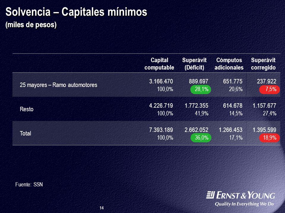 14 Solvencia – Capitales mínimos (miles de pesos) Fuente: SSN Capital computable Superávit (Déficit) 25 mayores – Ramo automotores 3.166.470 100,0% 889.697 28,1% Resto 4.226.719 100,0% 1.772.355 41,9% Total 7.393.189 100,0% 2.662.052 36,0% Superávit corregido 237.922 7,5% 1.157.677 27,4% 1.395.599 18,9% Cómputos adicionales 651.775 20,6% 614.678 14,5% 1.266.453 17,1%