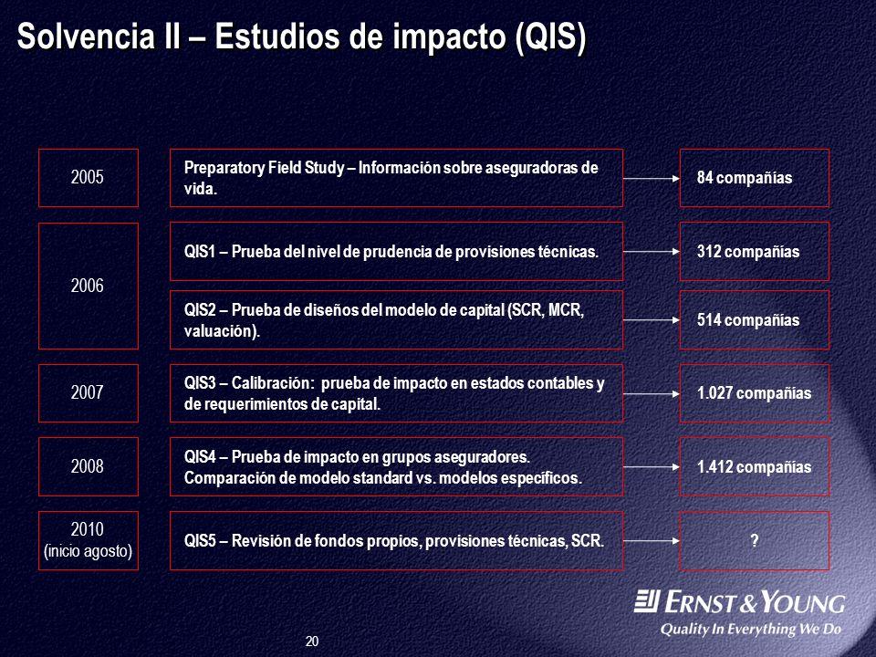 20 Solvencia II – Estudios de impacto (QIS) Preparatory Field Study – Información sobre aseguradoras de vida.