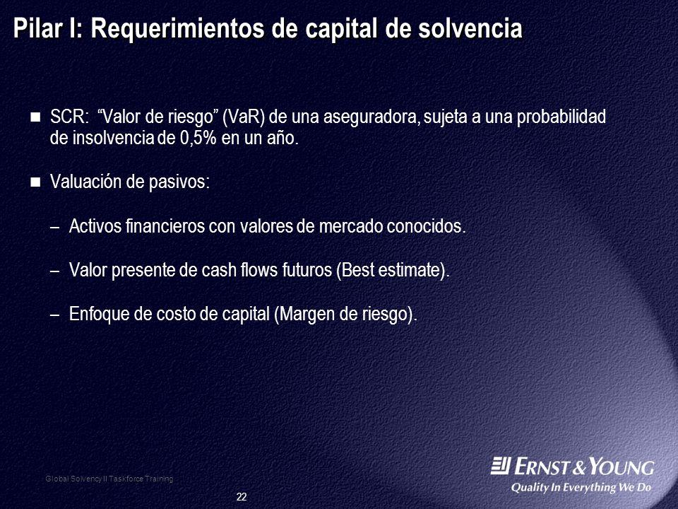 22 Global Solvency II Taskforce Training Pilar I: Requerimientos de capital de solvencia SCR: Valor de riesgo (VaR) de una aseguradora, sujeta a una probabilidad de insolvencia de 0,5% en un año.