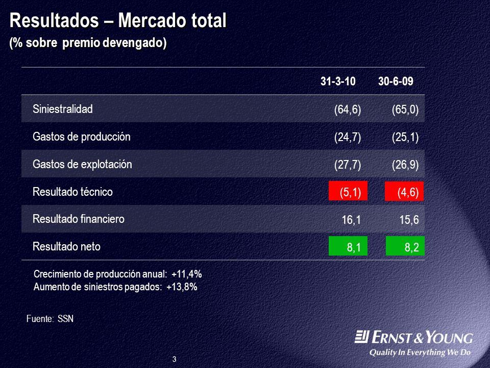 3 30-6-09 Siniestralidad (65,0) Gastos de producción (25,1) Gastos de explotación (26,9) Resultado técnico (4,6) Resultado financiero 15,6 Resultado neto 8,2 31-3-10 (64,6) (24,7) (27,7) (5,1) 16,1 8,1 Resultados – Mercado total (% sobre premio devengado) Fuente: SSN Crecimiento de producción anual: +11,4% Aumento de siniestros pagados: +13,8%