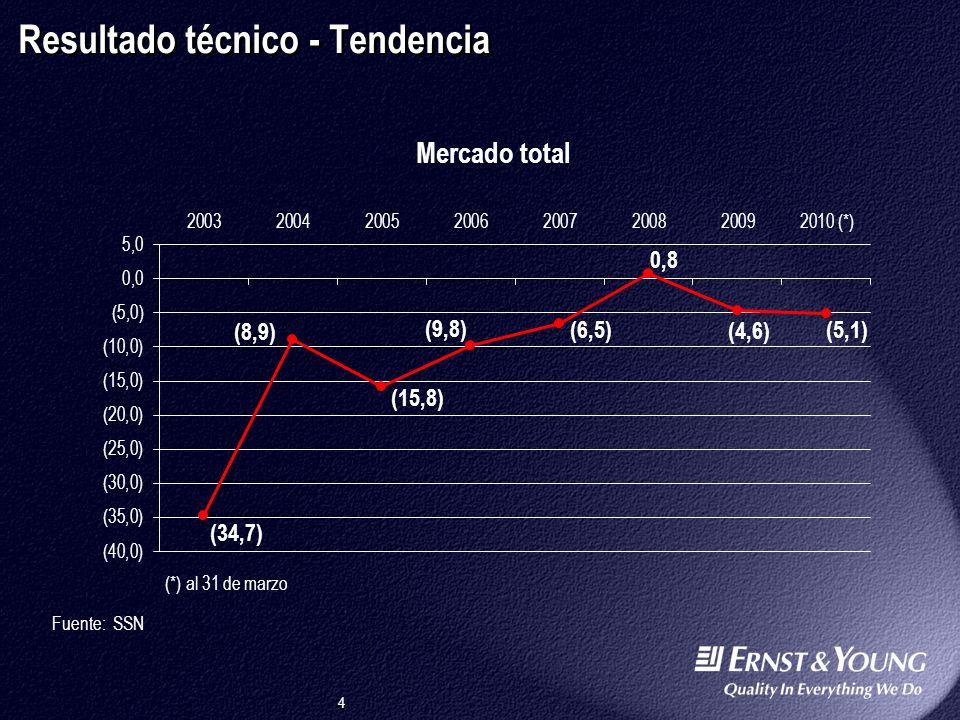 4 Resultado técnico - Tendencia Fuente: SSN (*) al 31 de marzo