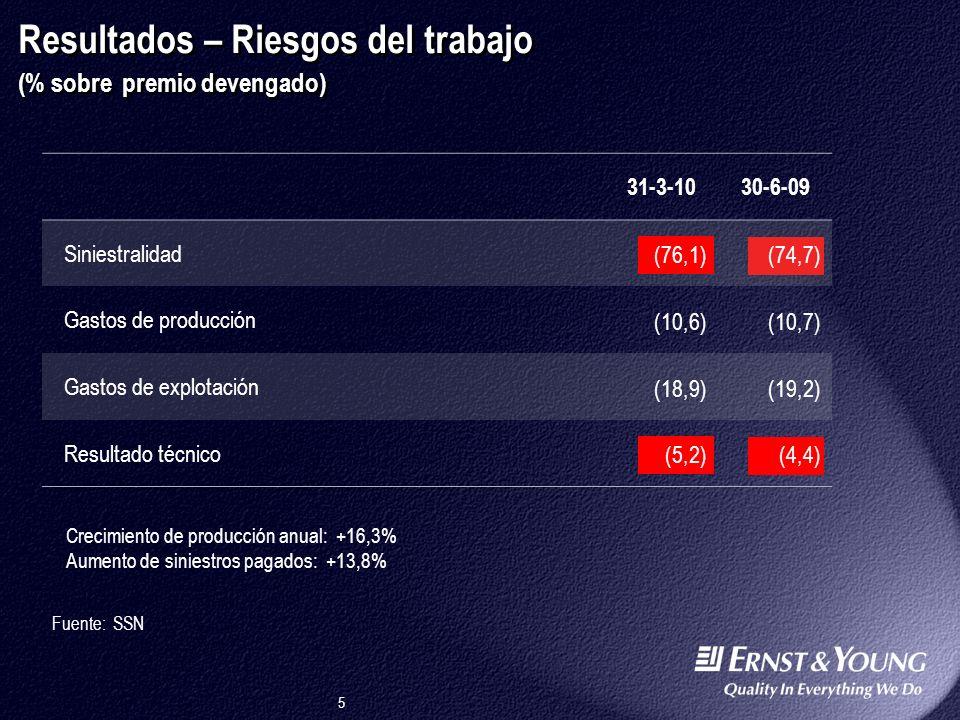 5 30-6-09 Siniestralidad (74,7) Gastos de producción (10,7) Gastos de explotación (19,2) Resultado técnico (4,4) Resultados – Riesgos del trabajo (% sobre premio devengado) Fuente: SSN Crecimiento de producción anual: +16,3% Aumento de siniestros pagados: +13,8% 31-3-10 (76,1) (10,6) (18,9) (5,2)