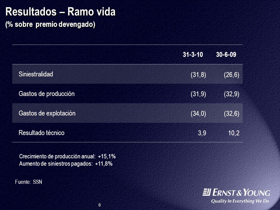 6 30-6-09 Siniestralidad (26,6) Gastos de producción (32,9) Gastos de explotación (32,6) Resultado técnico 10,2 Resultados – Ramo vida (% sobre premio devengado) Fuente: SSN Crecimiento de producción anual: +15,1% Aumento de siniestros pagados: +11,8% 31-3-10 (31,8) (31,9) (34,0) 3,9