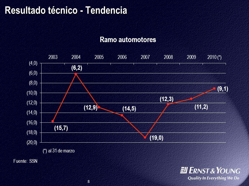 8 Resultado técnico - Tendencia Fuente: SSN (*) al 31 de marzo