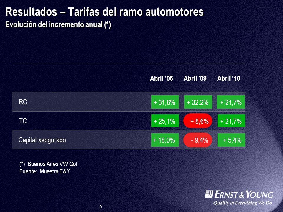 9 TC + 25,1%+ 8,6%+ 21,7% Capital asegurado + 18,0%- 9,4%+ 5,4% Abril 08Abril 09Abril 10 RC + 31,6%+ 32,2%+ 21,7% Resultados – Tarifas del ramo automotores Evolución del incremento anual (*) (*) Buenos Aires VW Gol Fuente: Muestra E&Y