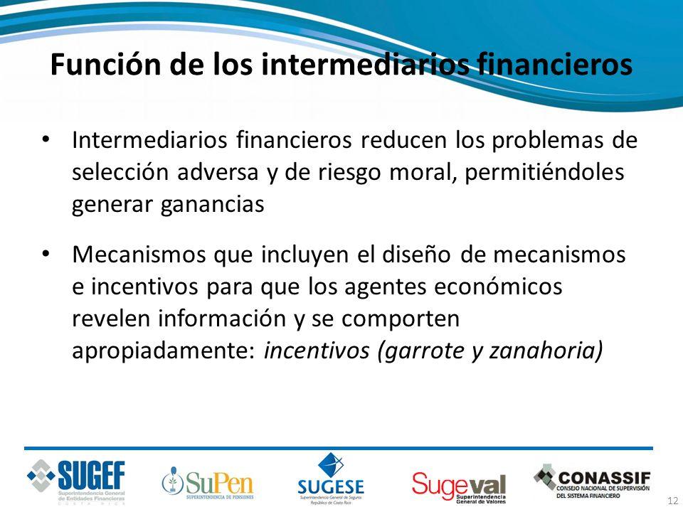 Función de los intermediarios financieros Intermediarios financieros reducen los problemas de selección adversa y de riesgo moral, permitiéndoles gene