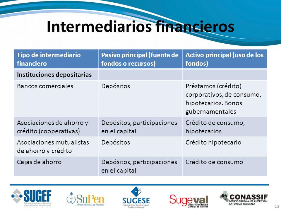 Intermediarios financieros Tipo de intermediario financiero Pasivo principal (fuente de fondos o recursos) Activo principal (uso de los fondos) Instit