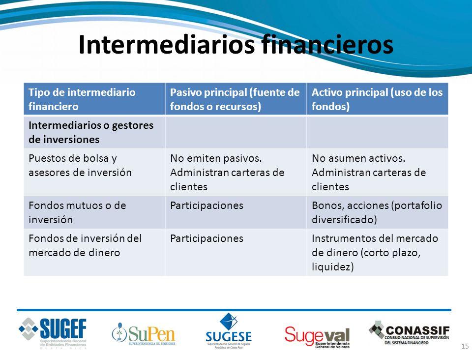 Intermediarios financieros Tipo de intermediario financiero Pasivo principal (fuente de fondos o recursos) Activo principal (uso de los fondos) Interm