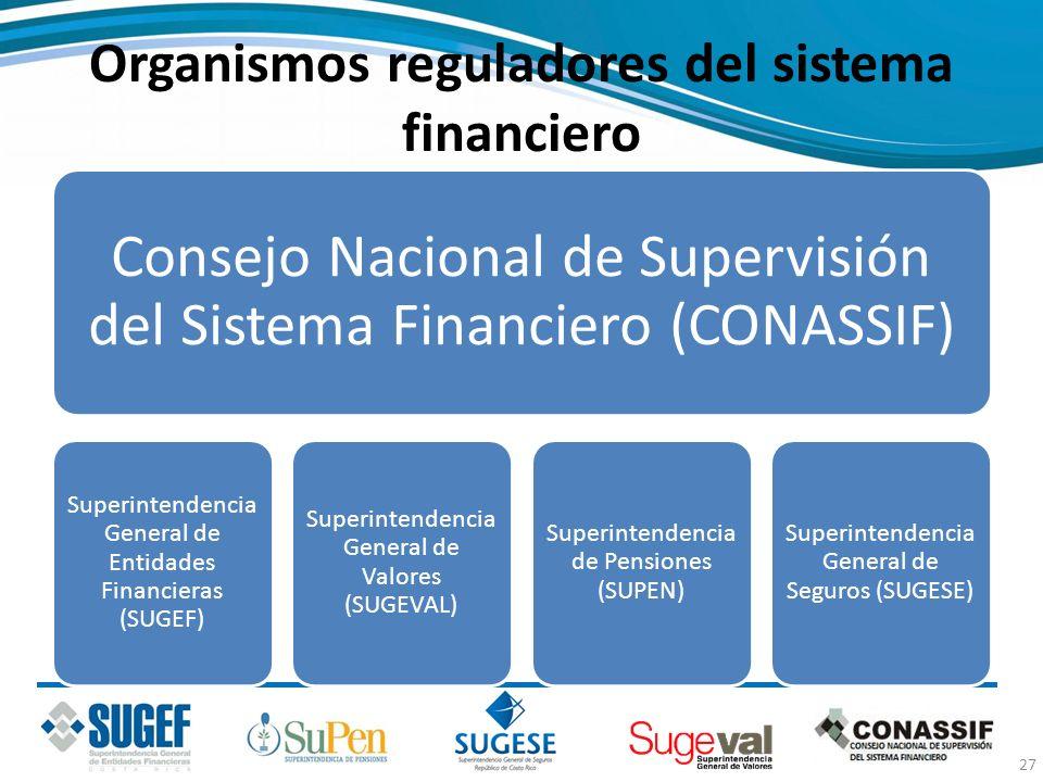 Organismos reguladores del sistema financiero Consejo Nacional de Supervisión del Sistema Financiero (CONASSIF) Superintendencia General de Entidades