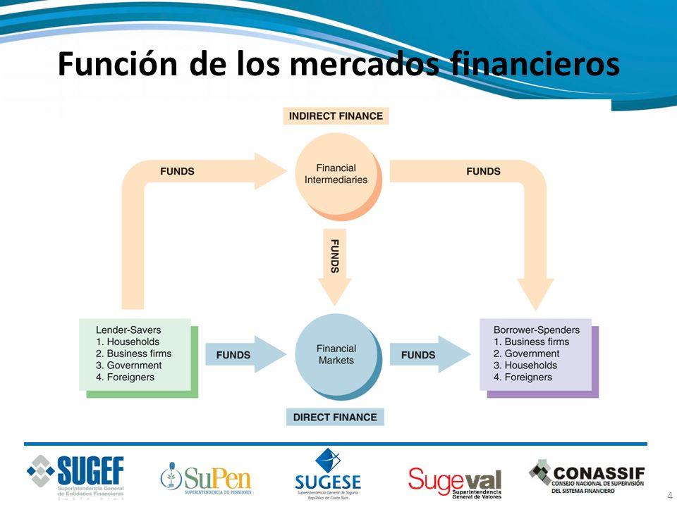 Intermediarios financieros Tipo de intermediario financiero Pasivo principal (fuente de fondos o recursos) Activo principal (uso de los fondos) Intermediarios o gestores de inversiones Puestos de bolsa y asesores de inversión No emiten pasivos.