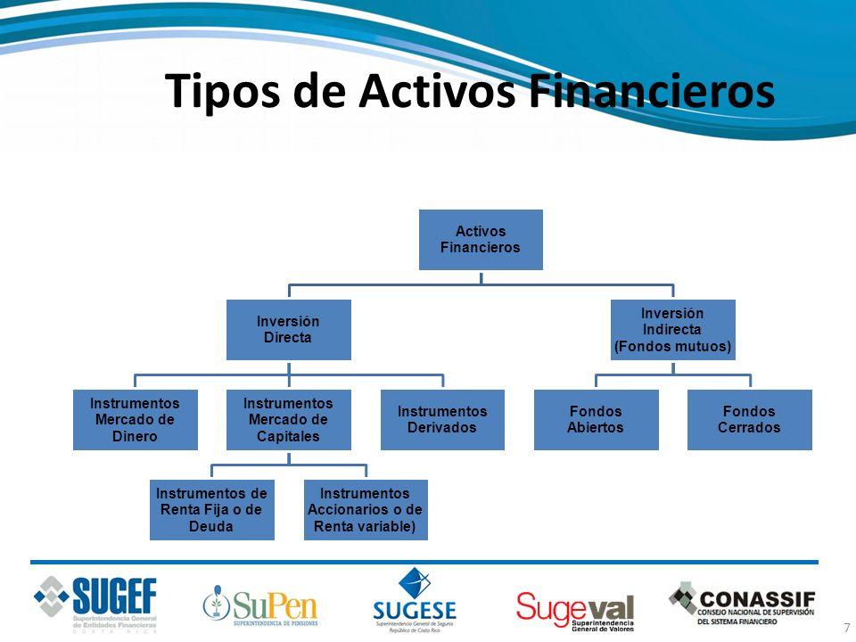 Tipos de Activos Financieros Activos Financieros Inversión Directa Instrumentos Mercado de Dinero Instrumentos Mercado de Capitales Instrumentos de Re