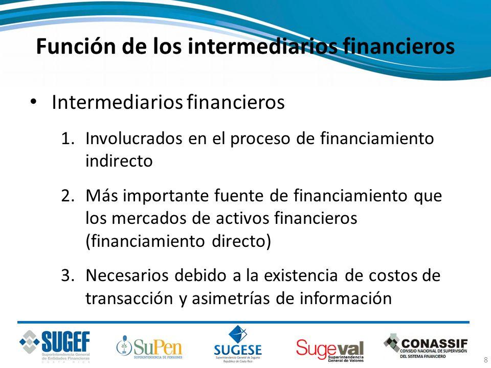 Función de los intermediarios financieros Intermediarios financieros 1.Involucrados en el proceso de financiamiento indirecto 2.Más importante fuente