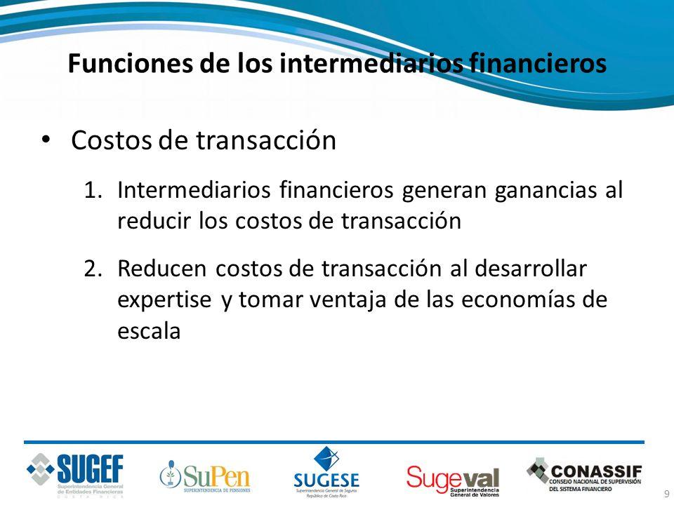 Funciones de los intermediarios financieros Costos de transacción 1.Intermediarios financieros generan ganancias al reducir los costos de transacción