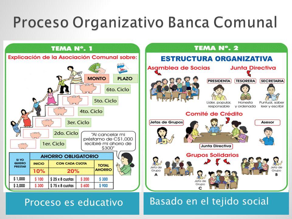 Proceso es educativo Basado en el tejido social