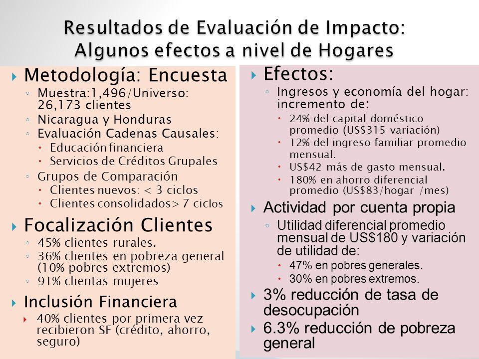 Metodología: Encuesta Muestra:1,496/Universo: 26,173 clientes Nicaragua y Honduras Evaluación Cadenas Causales : Educación financiera Servicios de Créditos Grupales Grupos de Comparación Clientes nuevos: < 3 ciclos Clientes consolidados> 7 cic los Focalización Clientes 45% clientes rurales.