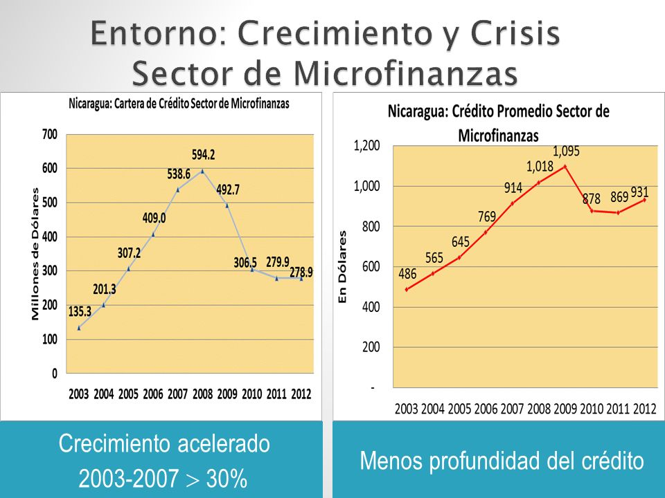 Crecimiento acelerado 2003-2007 30% Menos profundidad del crédito