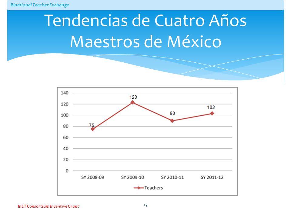 Binational Teacher Exchange InET Consortium Incentive Grant Tendencias de Cuatro Años Maestros de México 13