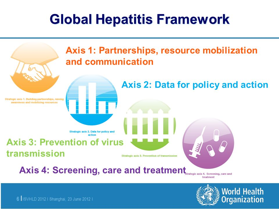 ISVHLD 2012 I Shanghai, 23 June 2012 I 6 | Global Hepatitis Framework Axis 1: Partnerships, resource mobilization and communication Axis 2: Data for policy and action Axis 3: Prevention of virus transmission Axis 4: Screening, care and treatment