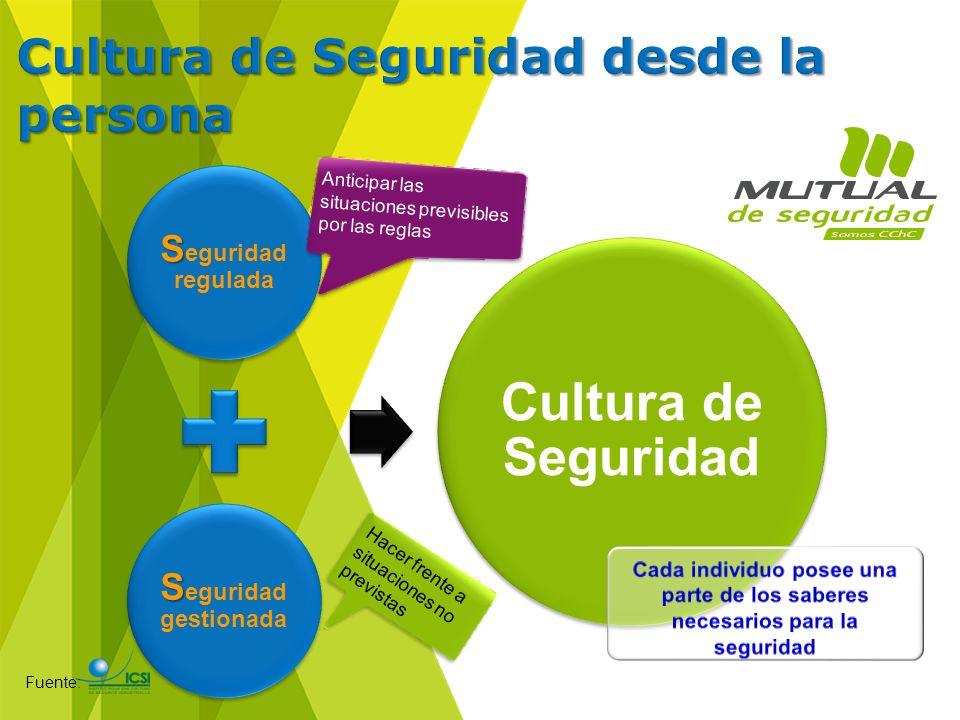 S S eguridad regulada S S eguridad gestionada Cultura de Seguridad Anticipar las situaciones previsibles por las reglas Hacer frente a situaciones no