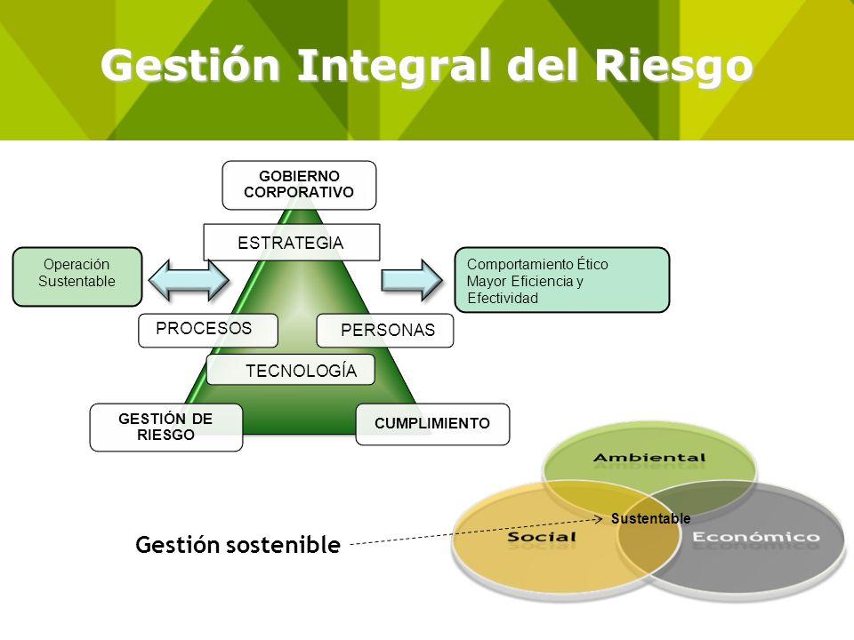 Gestión Integral del Riesgo PERSONAS PROCESOS ESTRATEGIA TECNOLOGÍA Operación Sustentable Comportamiento Ético Mayor Eficiencia y Efectividad Sustenta