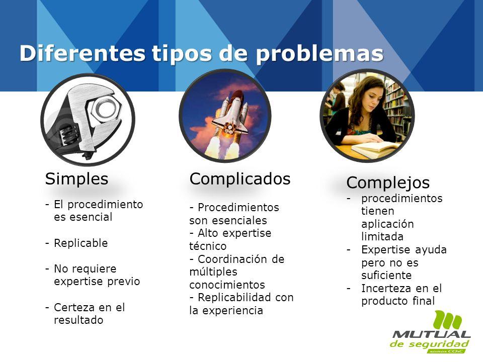 Diferentes tipos de problemas Simples -El procedimiento es esencial -Replicable -No requiere expertise previo -Certeza en el resultado Complicados - P