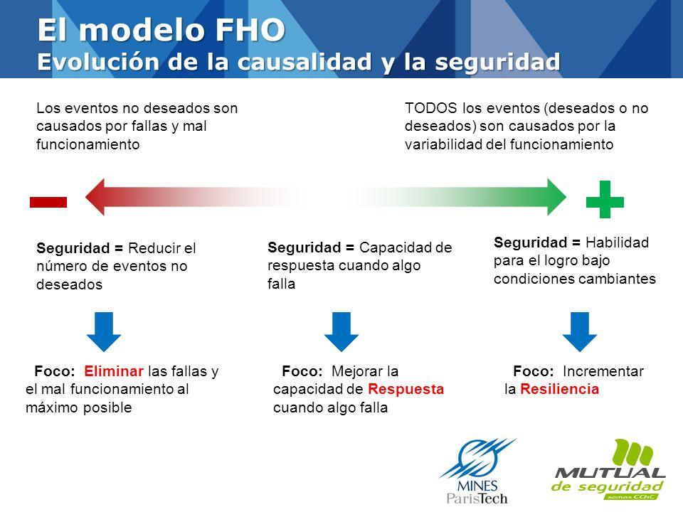El modelo FHO Evolución de la causalidad y la seguridad Los eventos no deseados son causados por fallas y mal funcionamiento TODOS los eventos (desead