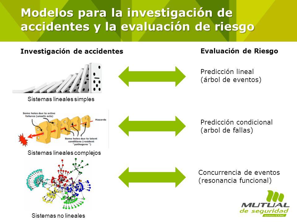 Sistemas lineales simples Predicción lineal (árbol de eventos) Modelos para la investigación de accidentes y la evaluación de riesgo Sistemas lineales