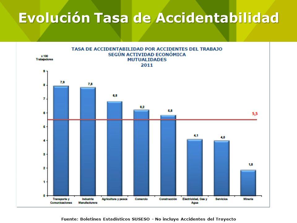 Evolución Tasa de Accidentabilidad Fuente: Boletines Estadísticos SUSESO - No incluye Accidentes del Trayecto Evolución Tasa de Accidentabilidad