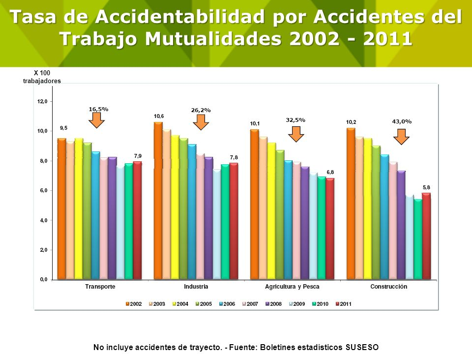 Tasa de Accidentabilidad por Accidentes del Trabajo Mutualidades 2002 - 2011 No incluye accidentes de trayecto. - Fuente: Boletines estadísticos SUSES