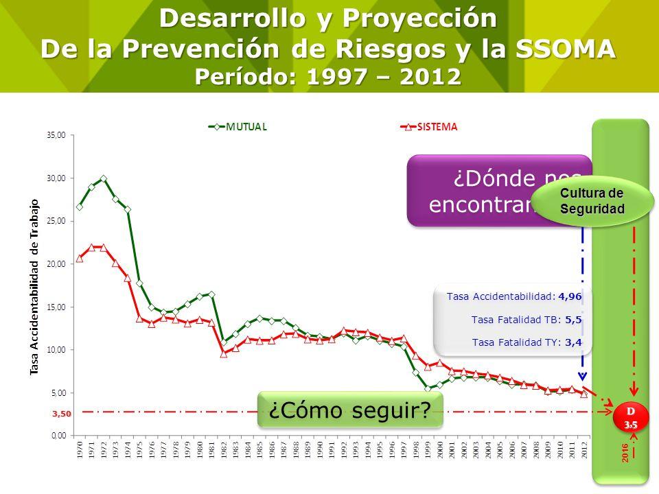 -1,1% Evolución Tasa de Fatalidad de Trabajo y Trayecto (Período: 1997 – 2012) Tasa de Fatalidad por cada 100.000 Trabajadores.
