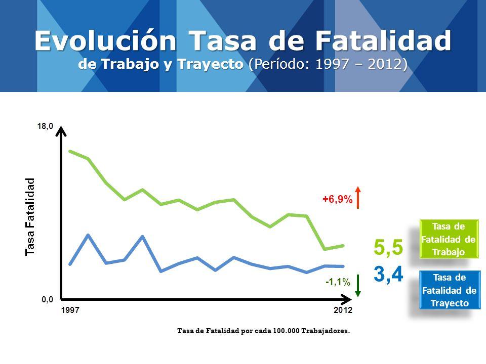 -1,1% Evolución Tasa de Fatalidad de Trabajo y Trayecto (Período: 1997 – 2012) Tasa de Fatalidad por cada 100.000 Trabajadores. +6,9% 5,5 3,4 Tasa de