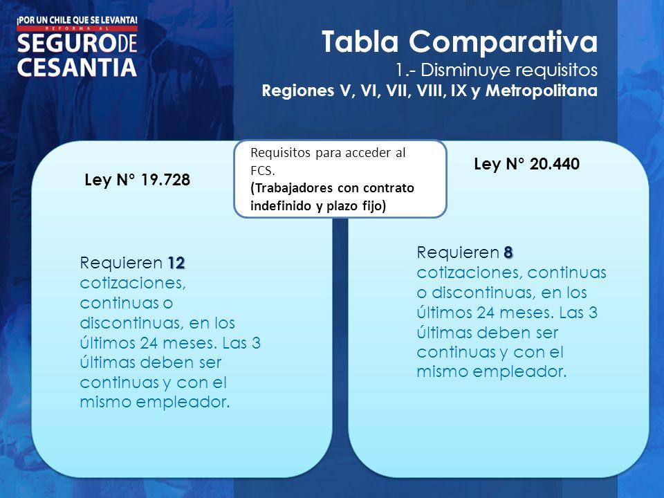Tabla Comparativa 1.- Disminuye requisitos Regiones V, VI, VII, VIII, IX y Metropolitana Requisitos para acceder al FCS. (Trabajadores con contrato in