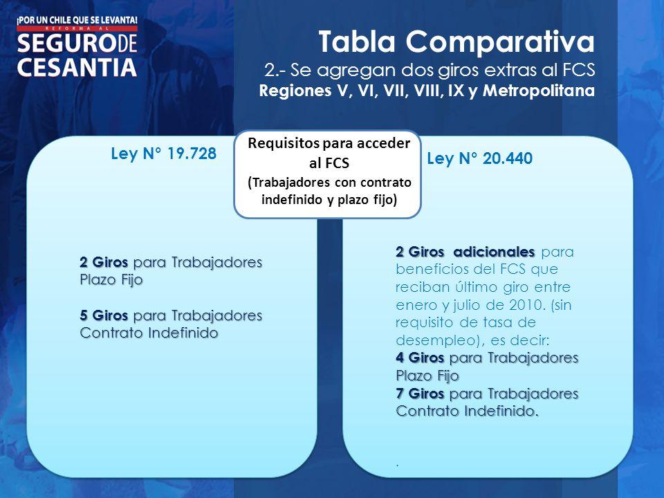 Tabla Comparativa 2.- Se agregan dos giros extras al FCS Regiones V, VI, VII, VIII, IX y Metropolitana Ley N° 19.728 Ley N° 20.440 Requisitos para acc