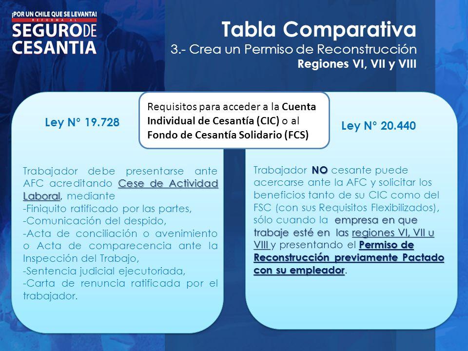 Tabla Comparativa 3.- Crea un Permiso de Reconstrucción Regiones VI, VII y VIII Requisitos para acceder a la Cuenta Individual de Cesantía (CIC) o al