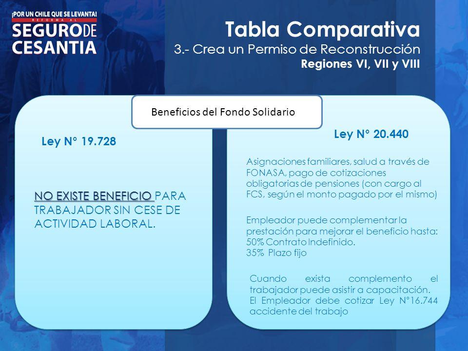 Tabla Comparativa 3.- Crea un Permiso de Reconstrucción Regiones VI, VII y VIII Beneficios del Fondo Solidario Ley N° 19.728 Ley N° 20.440 NO EXISTE B