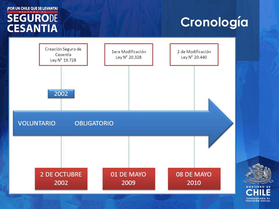 Cronología Creación Seguro de Cesantía Ley N° 19.728 1era Modificación Ley N° 20.328 2 da Modificación Ley N° 20.440 08 DE MAYO 2010 01 DE MAYO 2009 2