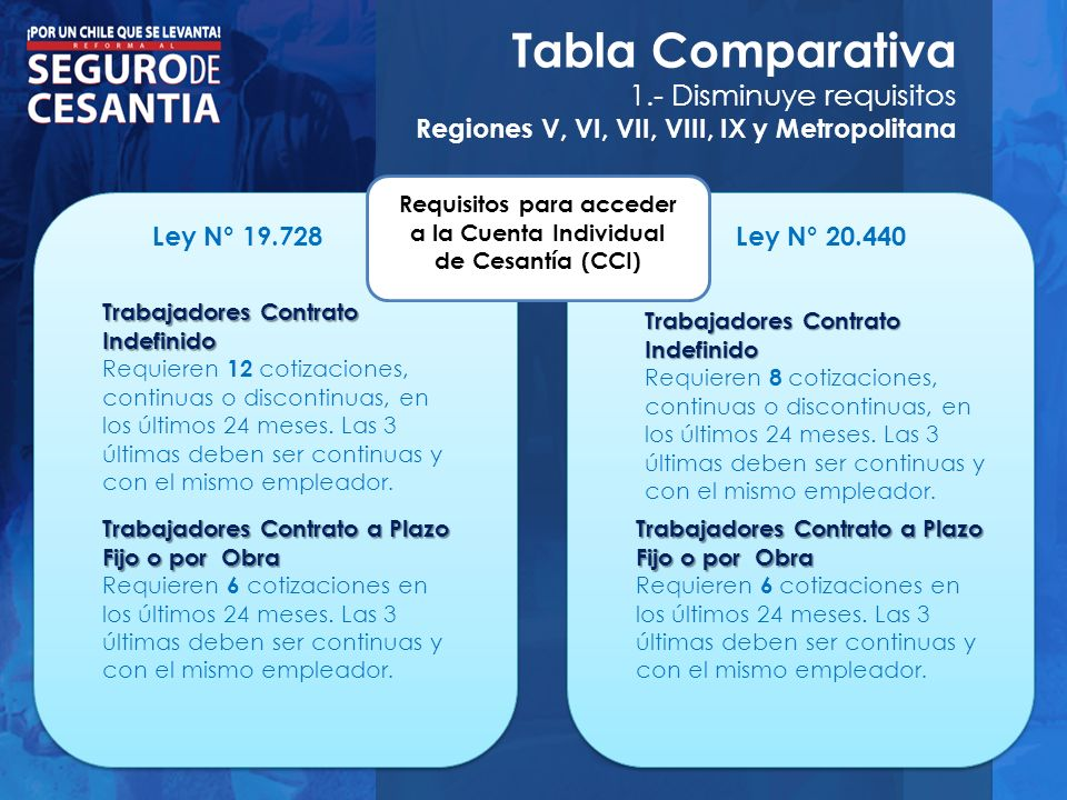 Tabla Comparativa 1.- Disminuye requisitos Regiones V, VI, VII, VIII, IX y Metropolitana Requisitos para acceder al FCS.