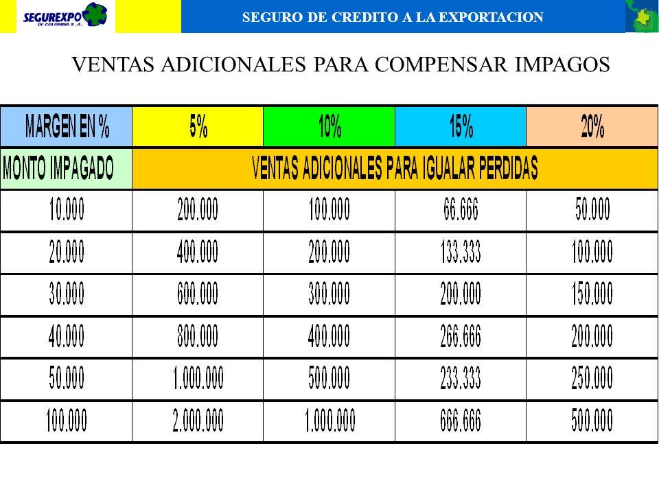-EL SEGURO DE CREDITO TIENE UN IMPORTANTE DESARROLLO EN EUROPA. SE CONSIDERA QUE UN 40% DEL BALANCE DE LAS EMPRESAS LO CONSTITUYEN LAS CUENTAS POR COB