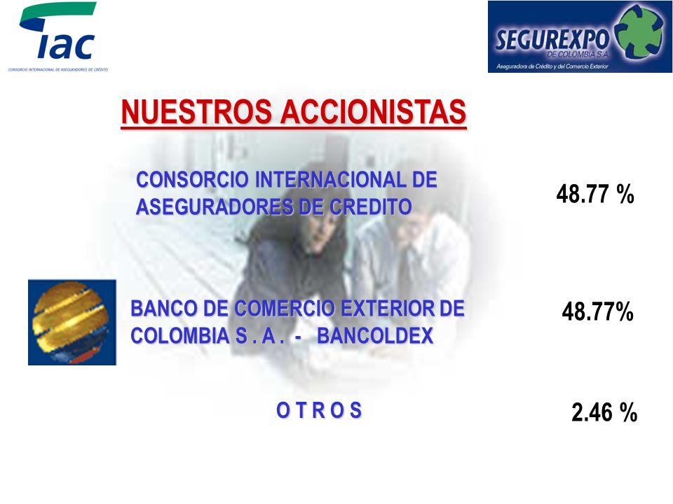 QUIENES SOMOS SEGUREXPO DE COLOMBIA es una compañía de Seguros especializada en cubrir el riesgo de no pago de sus ventas en el mercado local e intern