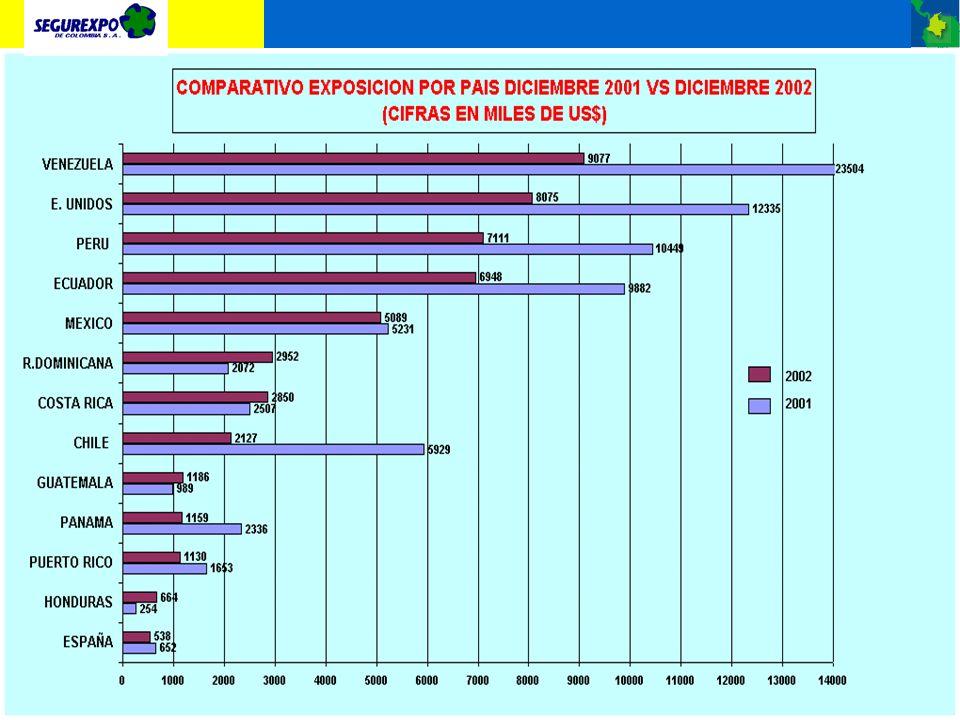 Las ventas por país para Segurexpo han estado concentradas tradicionalmente en los países de Venezuela, Perú, Estados Unidos, Ecuador, etc., como se a
