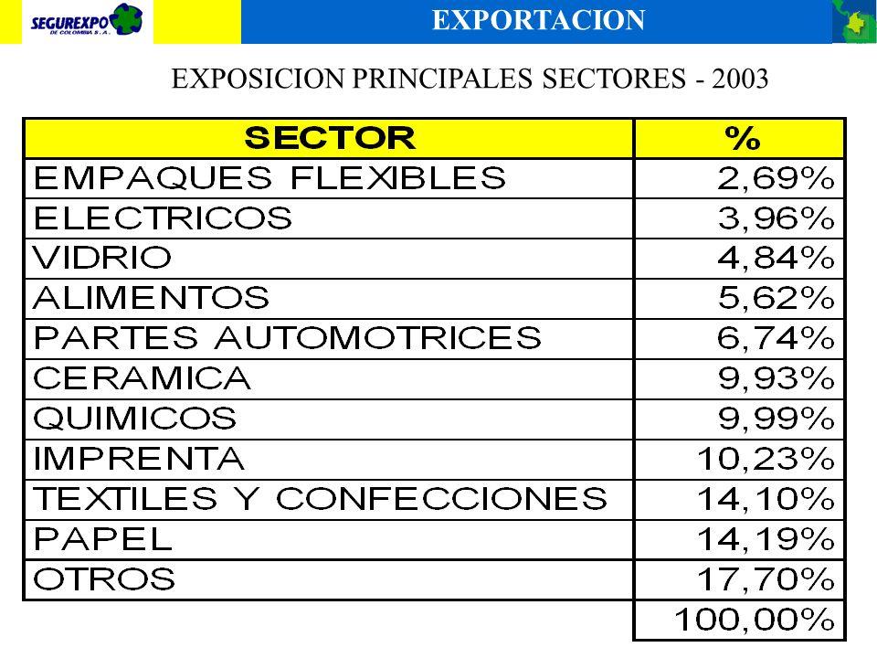 EXPOSICION PRINCIPALES SECTORES - 2003 EXPORTACION