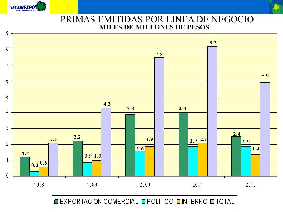 EXPOSICION PRINCIPALES SECTORES - 2003 EXPORTACION %