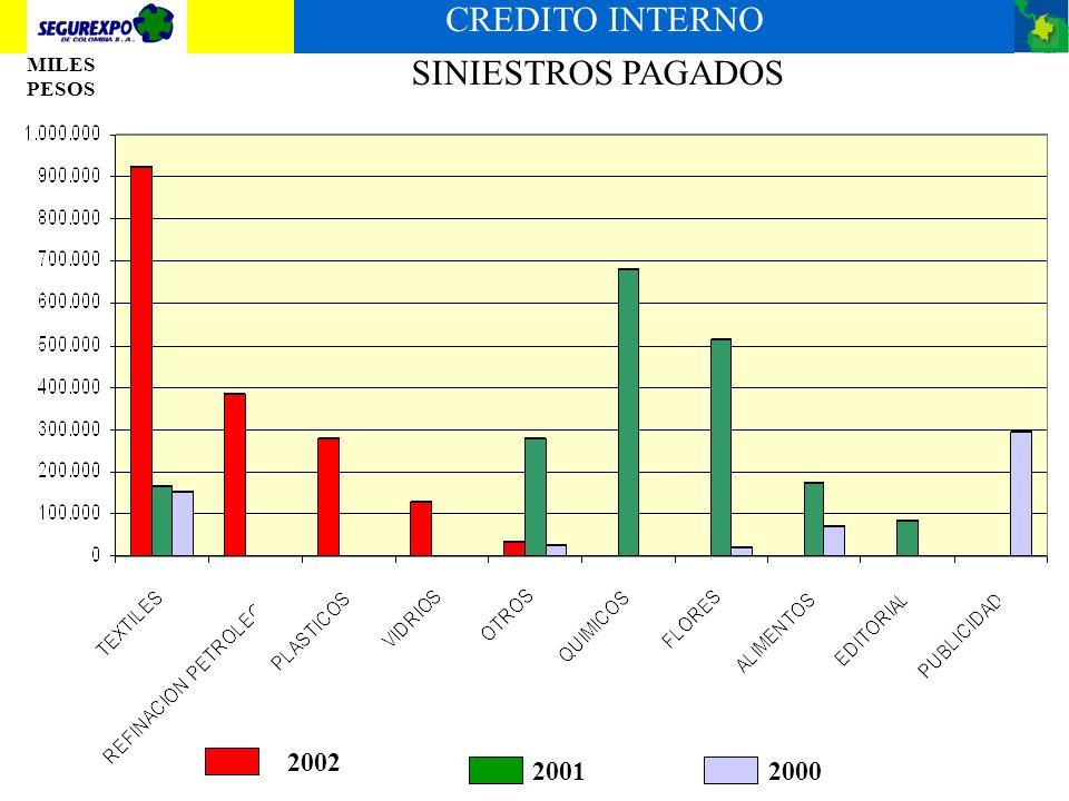 SINIESTROS PAGADOS EXPORTACION DOLARES 20002001 2002