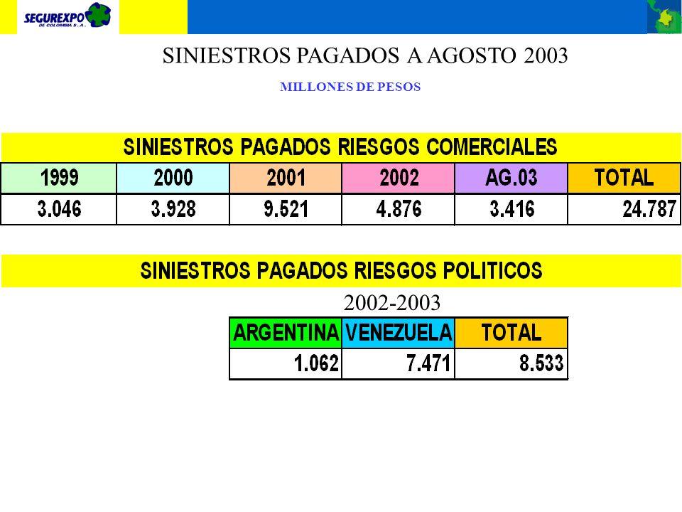 SINIESTROS VS RECUPERACIONES A AGOSTO MILES DE PESOS