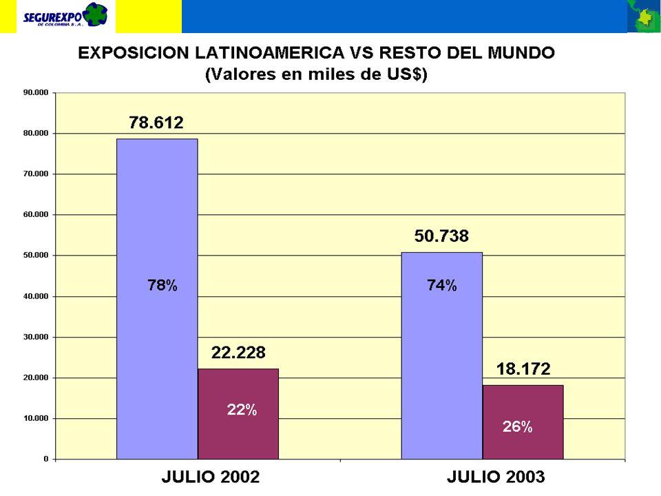 SINIESTROS PAGADOS A AGOSTO 2003 MILLONES DE PESOS 2002-2003
