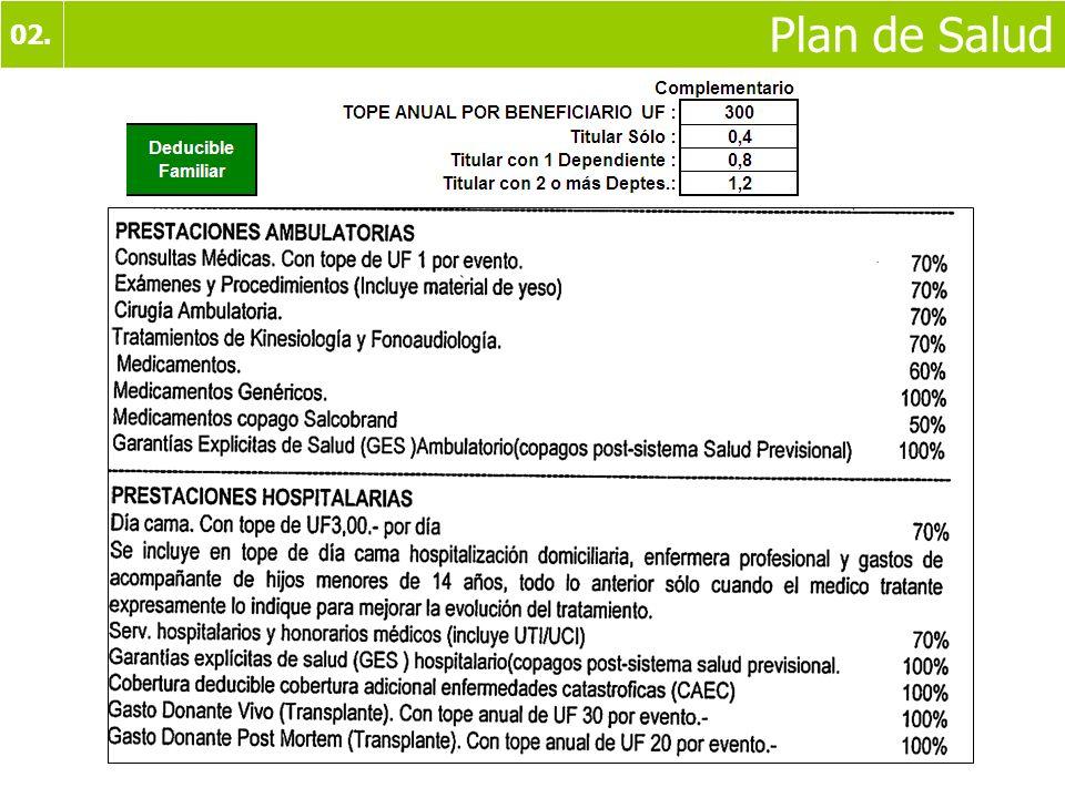 02. Plan de Salud